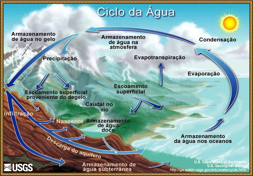 Ciclo_da_água